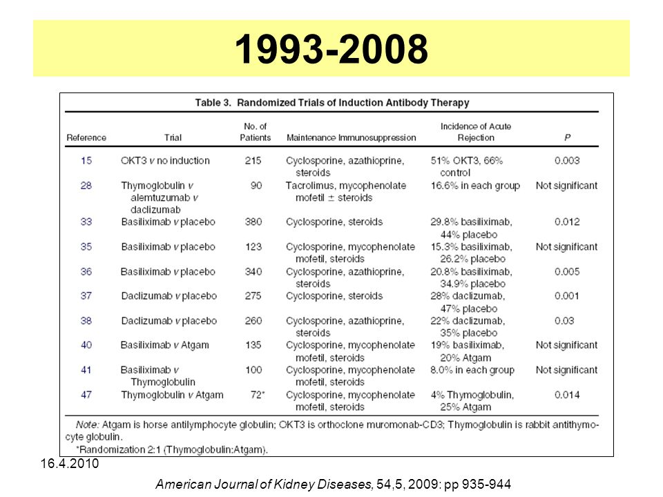 1993-2008 16.4.2010 American Journal of Kidney Diseases, 54,5, 2009: pp 935-944