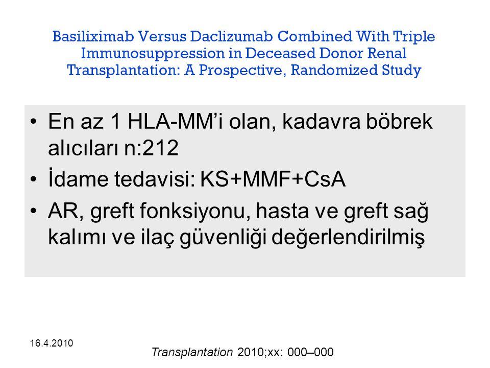 En az 1 HLA-MM'i olan, kadavra böbrek alıcıları n:212