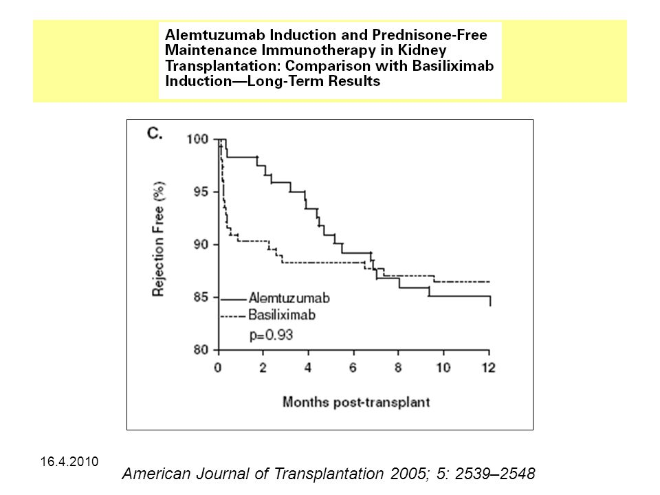 American Journal of Transplantation 2005; 5: 2539–2548