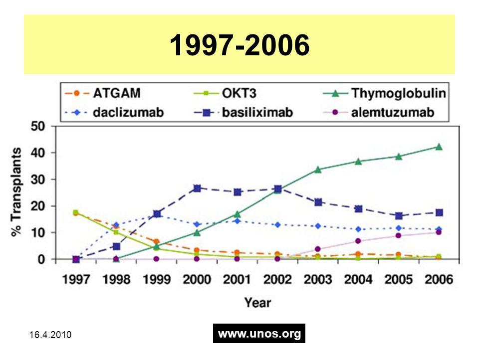 1997-2006 www.unos.org 16.4.2010