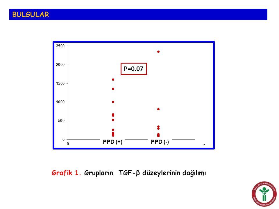 BULGULAR P=0.07 Grafik 1. Grupların TGF-β düzeylerinin dağılımı