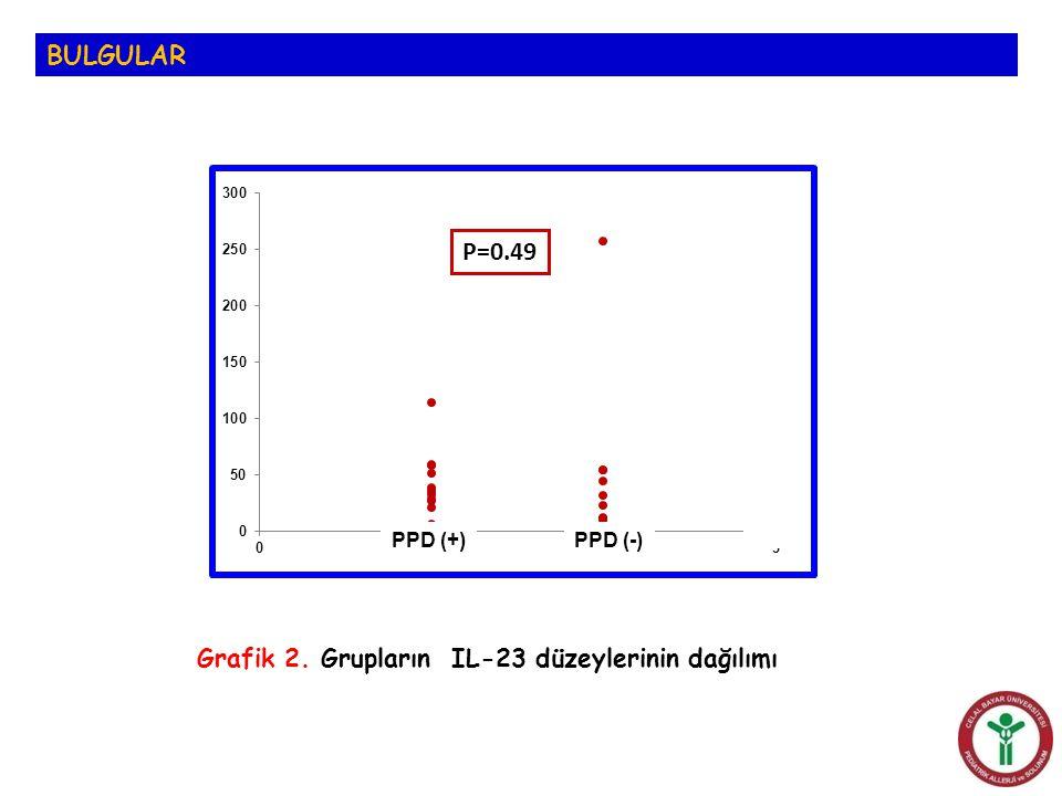 BULGULAR P=0.49 Grafik 2. Grupların IL-23 düzeylerinin dağılımı