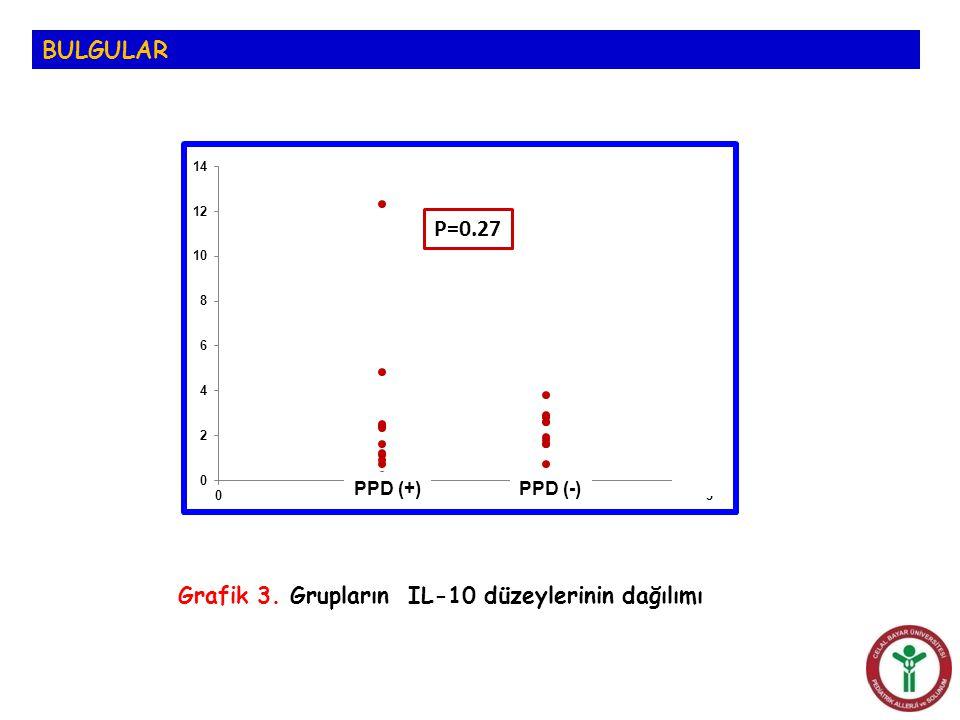 BULGULAR Grafik 3. Grupların IL-10 düzeylerinin dağılımı PPD (+)