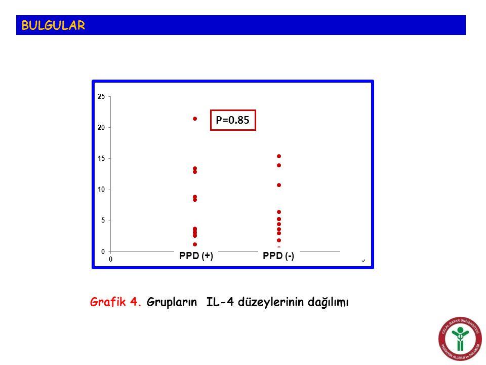 BULGULAR P=0.85 Grafik 4. Grupların IL-4 düzeylerinin dağılımı PPD (+)