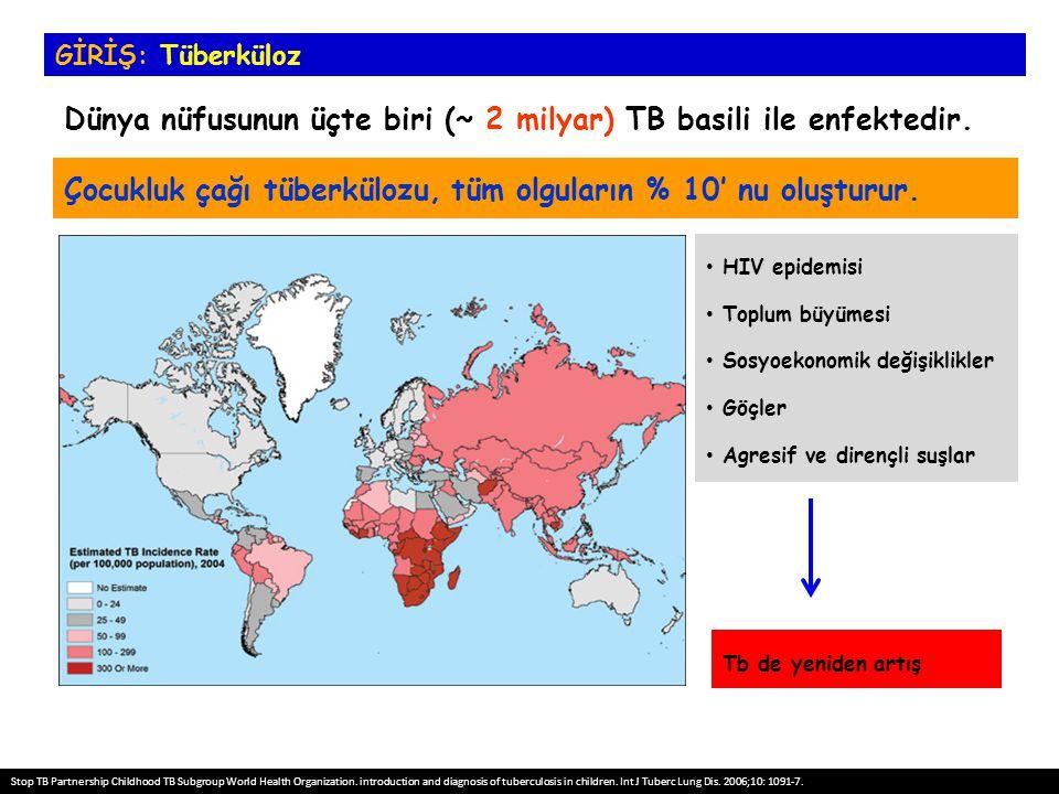 Dünya nüfusunun üçte biri (~ 2 milyar) TB basili ile enfektedir.