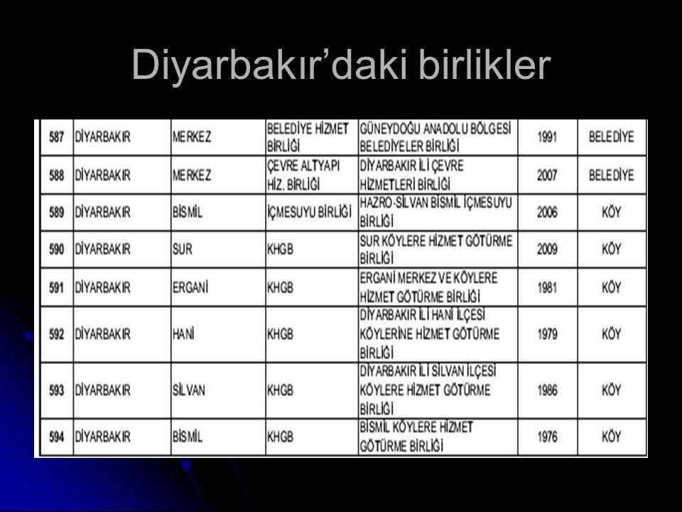 Diyarbakır'daki birlikler
