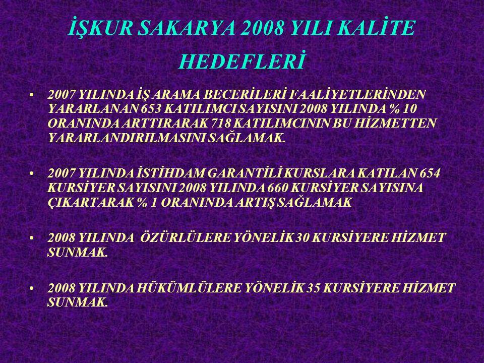 İŞKUR SAKARYA 2008 YILI KALİTE HEDEFLERİ