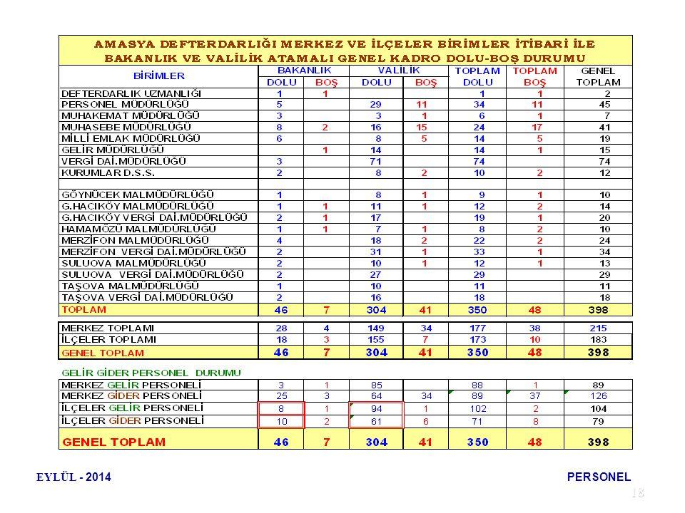 EYLÜL - 2014 PERSONEL 18 18