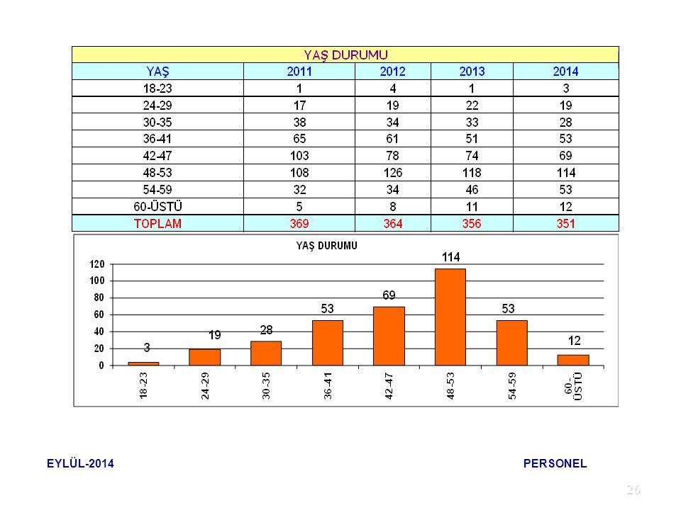 EYLÜL-2014 PERSONEL 26 26