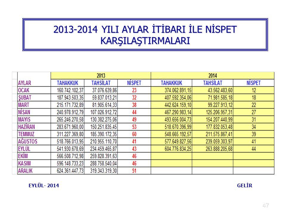 2013-2014 YILI AYLAR İTİBARI İLE NİSPET KARŞILAŞTIRMALARI