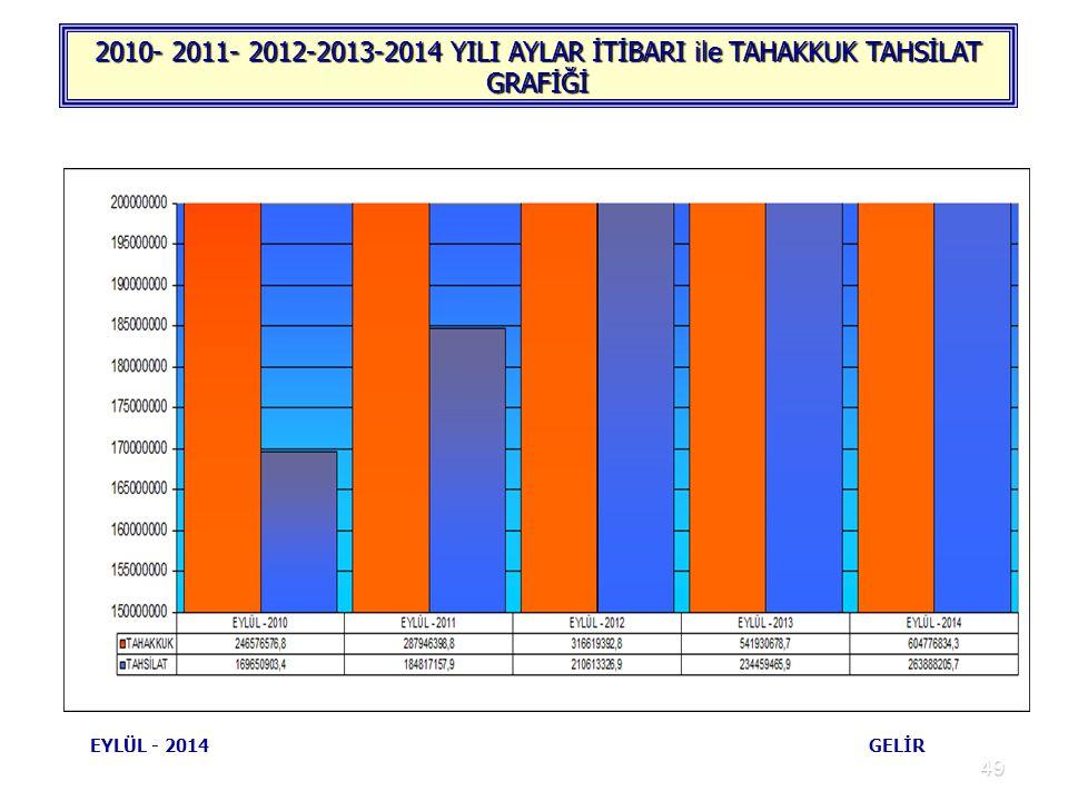 2010- 2011- 2012-2013-2014 YILI AYLAR İTİBARI ile TAHAKKUK TAHSİLAT GRAFİĞİ