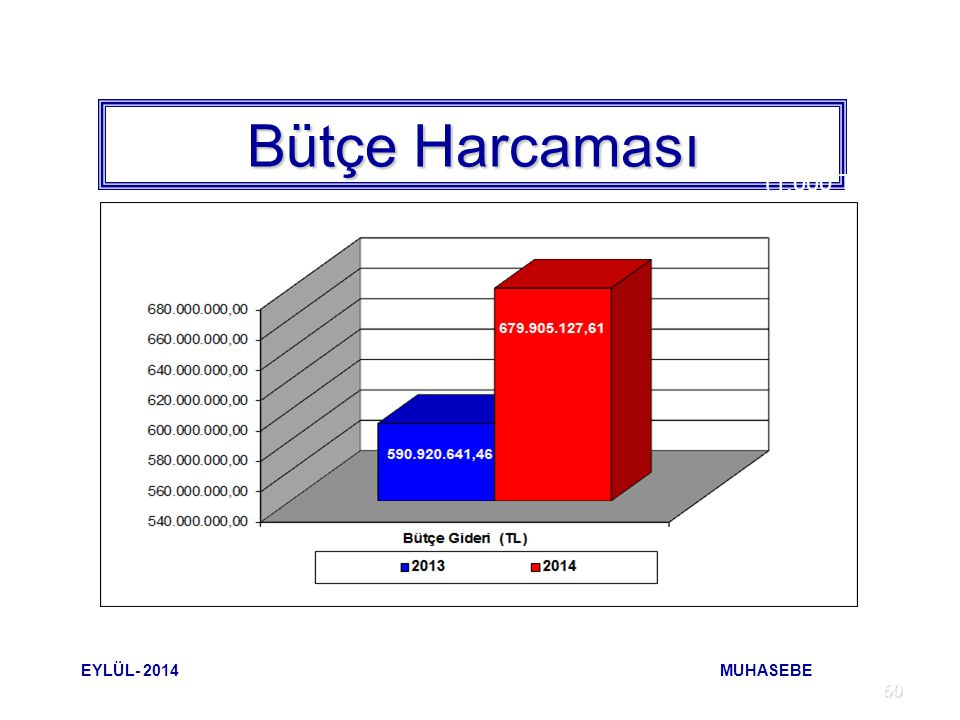 Bütçe Harcaması (1.000 TL) EYLÜL- 2014 MUHASEBE.