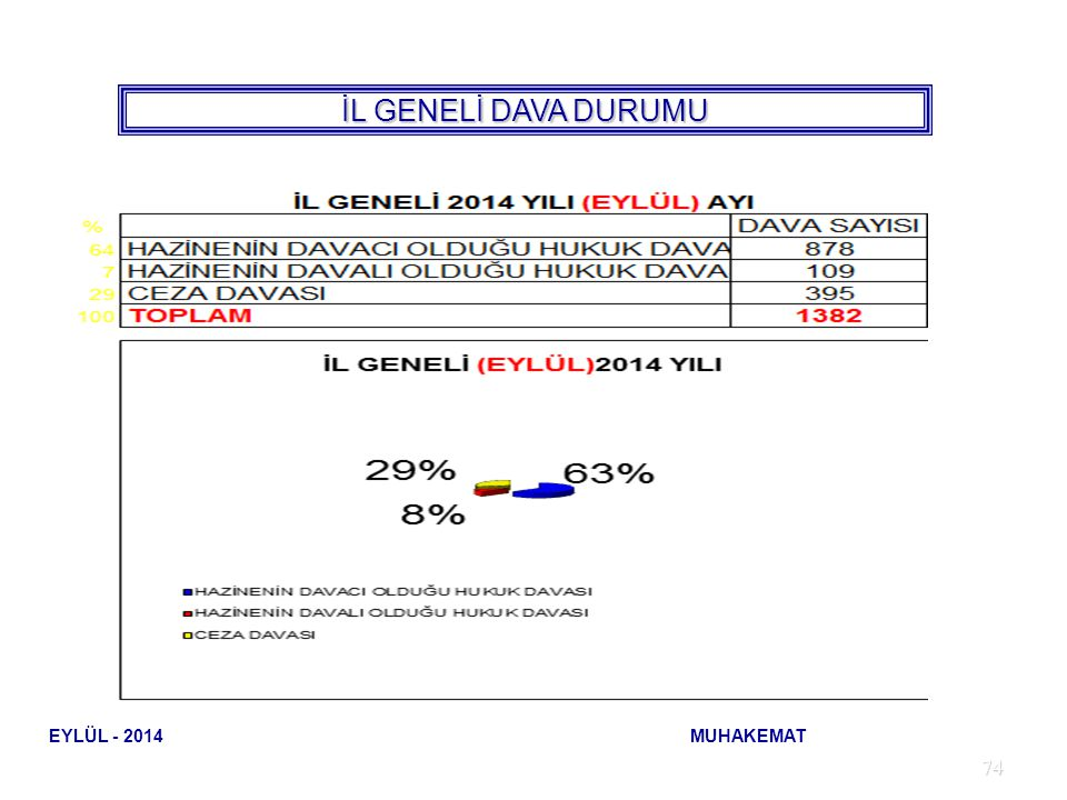 İL GENELİ DAVA DURUMU EYLÜL - 2014 MUHAKEMAT