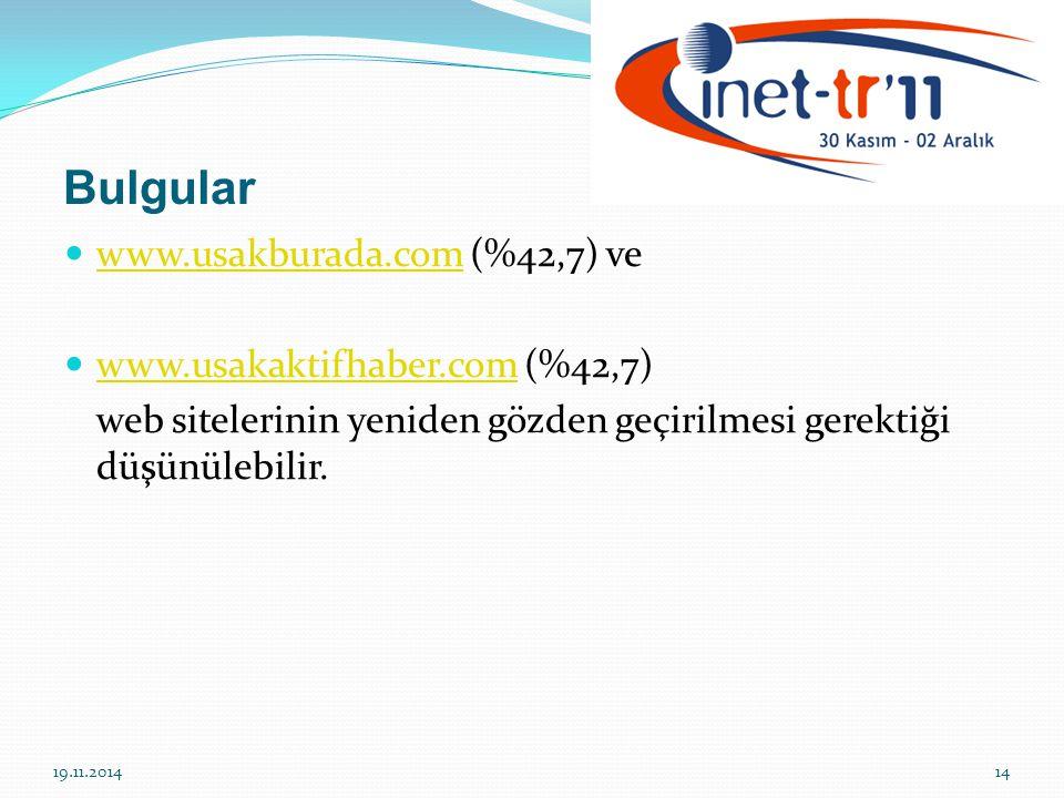 Bulgular www.usakburada.com (%42,7) ve www.usakaktifhaber.com (%42,7)