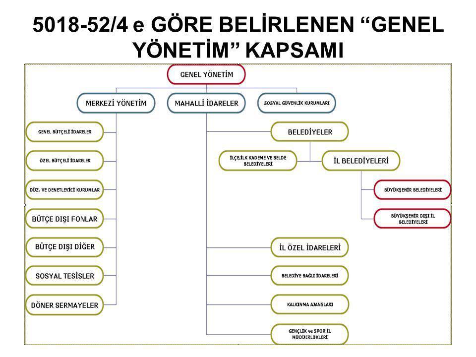 5018-52/4 e GÖRE BELİRLENEN GENEL YÖNETİM KAPSAMI