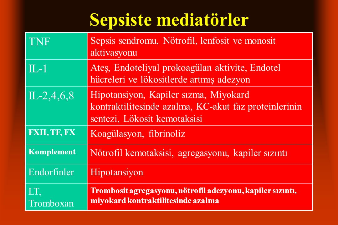 Sepsiste mediatörler TNF IL-1 IL-2,4,6,8