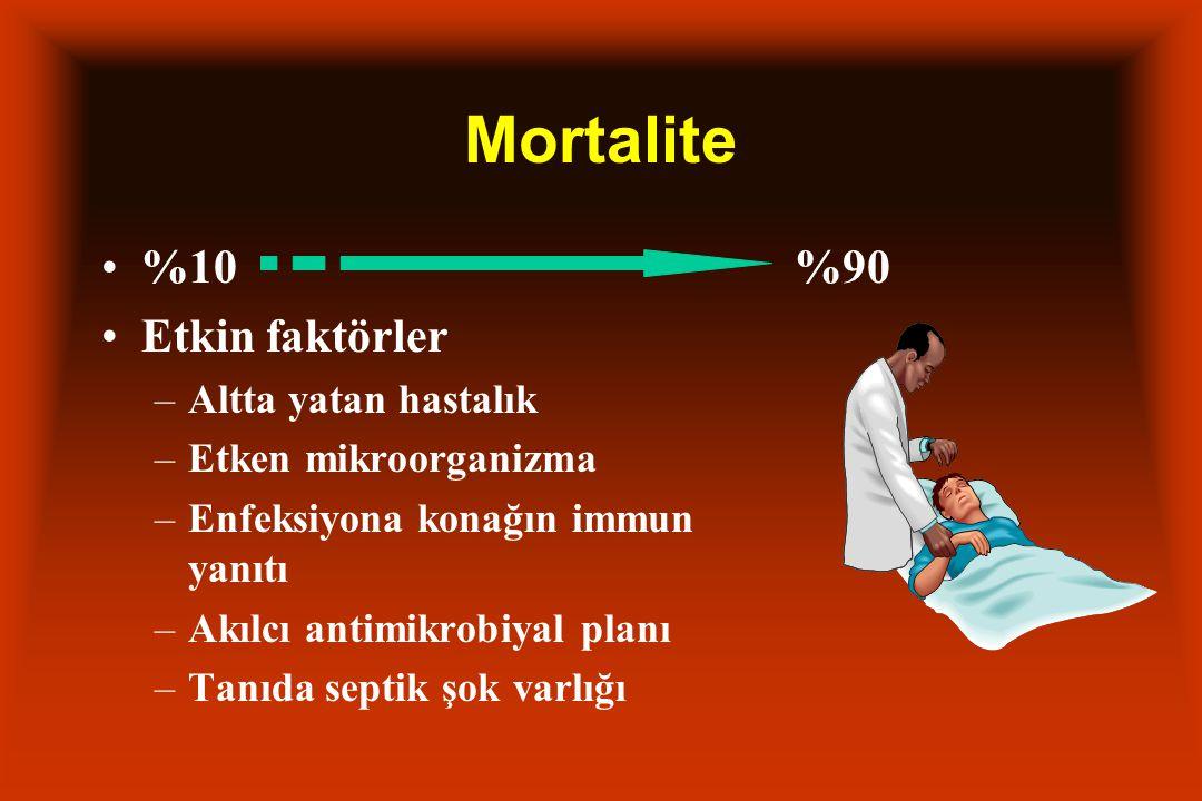 Mortalite %10 %90 Etkin faktörler Altta yatan hastalık