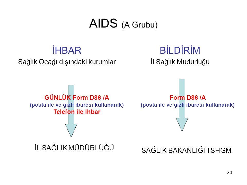 AIDS (A Grubu) İHBAR BİLDİRİM Sağlık Ocağı dışındaki kurumlar
