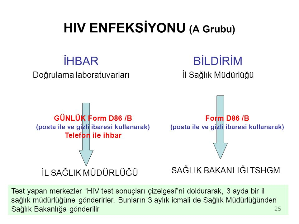 HIV ENFEKSİYONU (A Grubu)