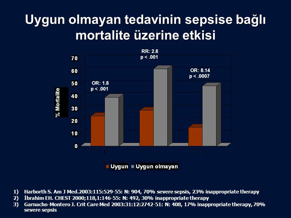 Uygun olmayan tedavinin sepsise bağlı mortalite üzerine etkisi