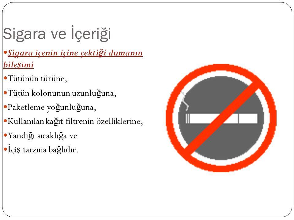 Sigara ve İçeriği Sigara içenin içine çektiği dumanın bileşimi