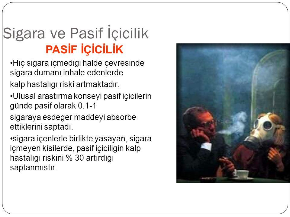 Sigara ve Pasif İçicilik