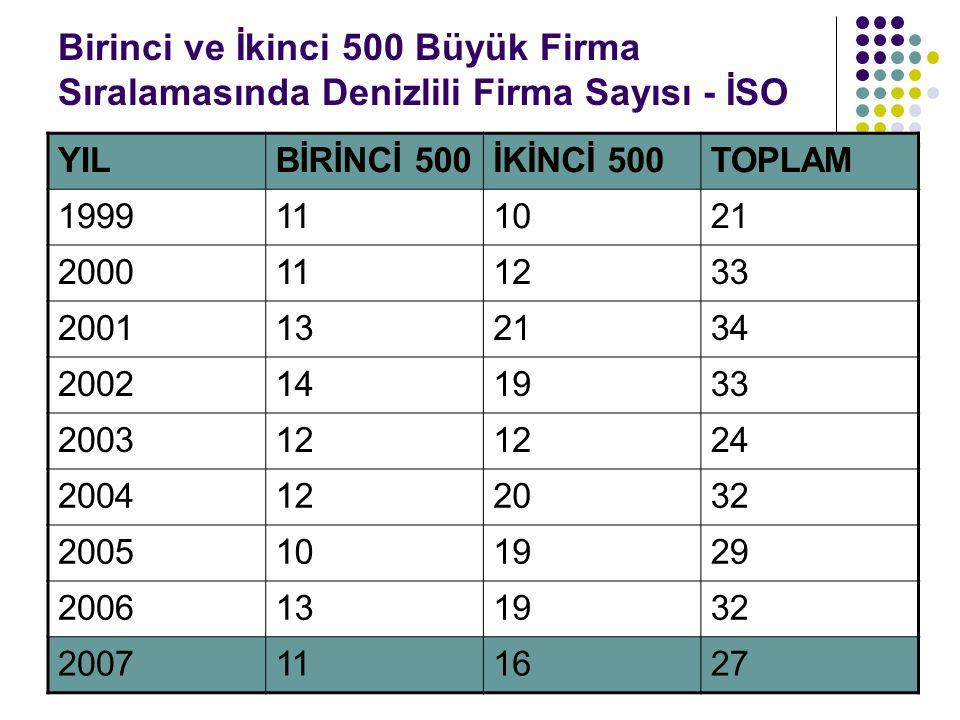 Birinci ve İkinci 500 Büyük Firma Sıralamasında Denizlili Firma Sayısı - İSO