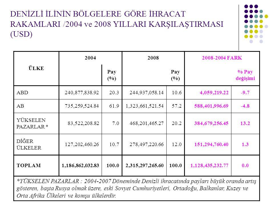 DENİZLİ İLİNİN BÖLGELERE GÖRE İHRACAT RAKAMLARI /2004 ve 2008 YILLARI KARŞILAŞTIRMASI (USD)