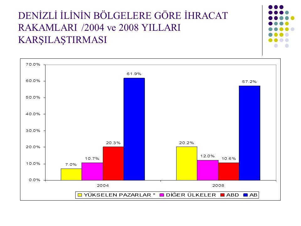 DENİZLİ İLİNİN BÖLGELERE GÖRE İHRACAT RAKAMLARI /2004 ve 2008 YILLARI KARŞILAŞTIRMASI