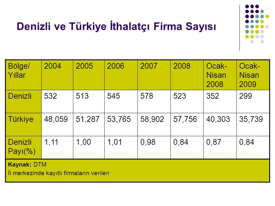 Denizli ve Türkiye İthalatçı Firma Sayısı