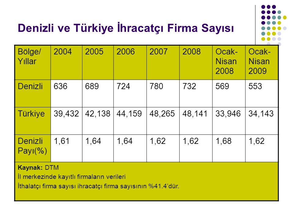 Denizli ve Türkiye İhracatçı Firma Sayısı