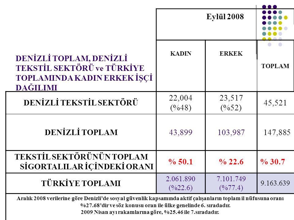 DENİZLİ TEKSTİL SEKTÖRÜ 22,004 (%48) 23,517 (%52) 45,521