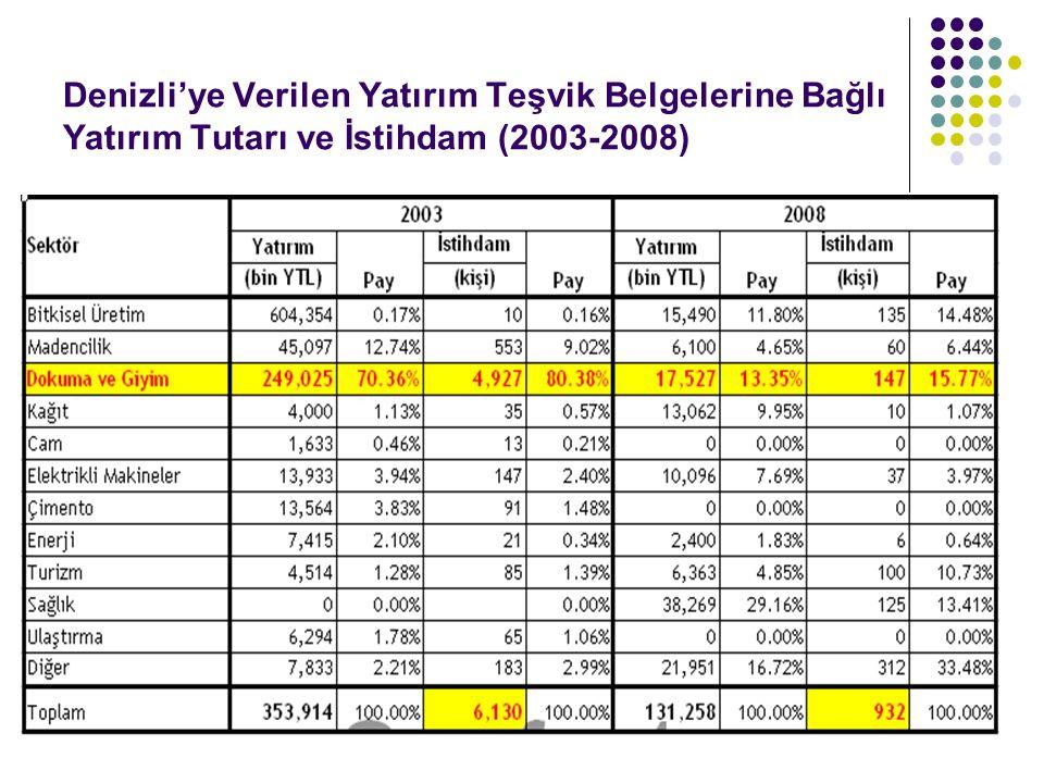 Denizli'ye Verilen Yatırım Teşvik Belgelerine Bağlı Yatırım Tutarı ve İstihdam (2003-2008)