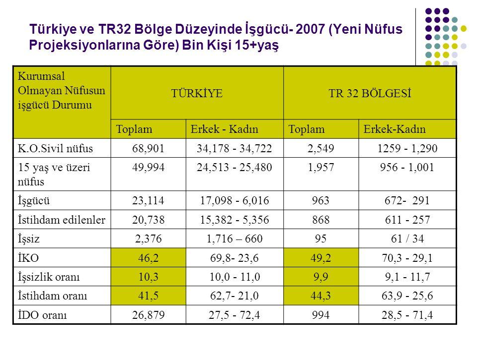 Türkiye ve TR32 Bölge Düzeyinde İşgücü- 2007 (Yeni Nüfus Projeksiyonlarına Göre) Bin Kişi 15+yaş