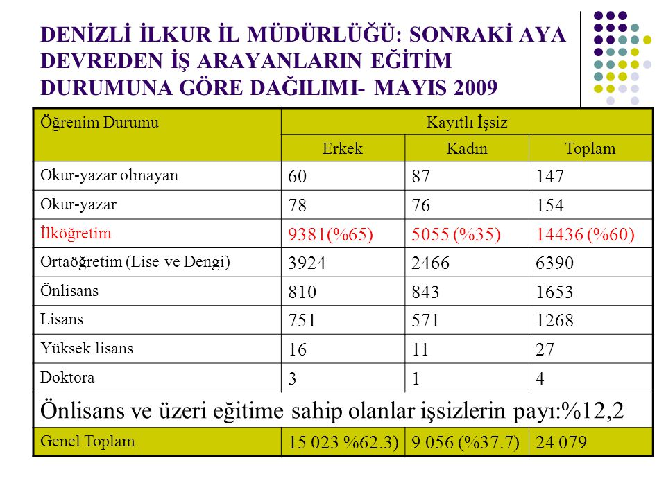 Önlisans ve üzeri eğitime sahip olanlar işsizlerin payı:%12,2