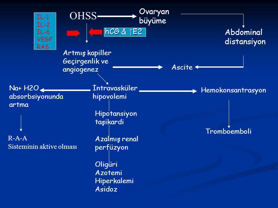 OHSS Ovaryan büyüme hCG & ↑E2 Abdominal distansiyon Ascite