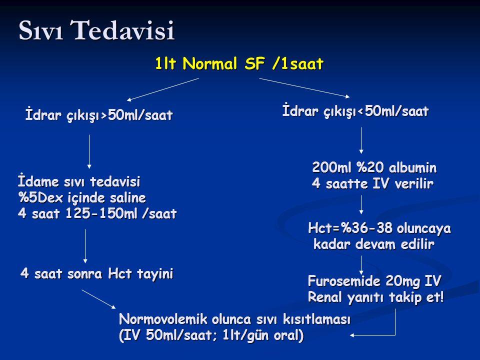 Sıvı Tedavisi 1lt Normal SF /1saat İdrar çıkışı<50ml/saat