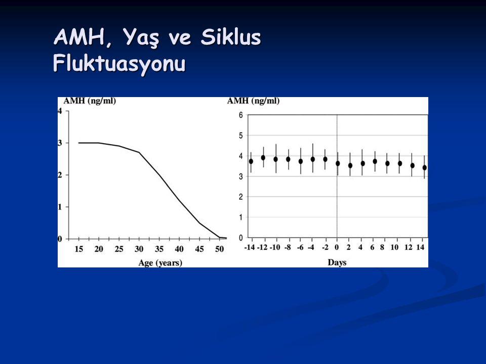 AMH, Yaş ve Siklus Fluktuasyonu