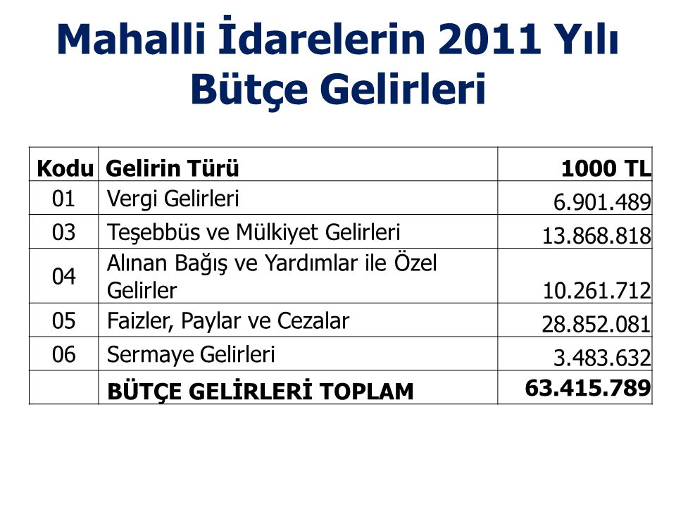 Mahalli İdarelerin 2011 Yılı Bütçe Gelirleri