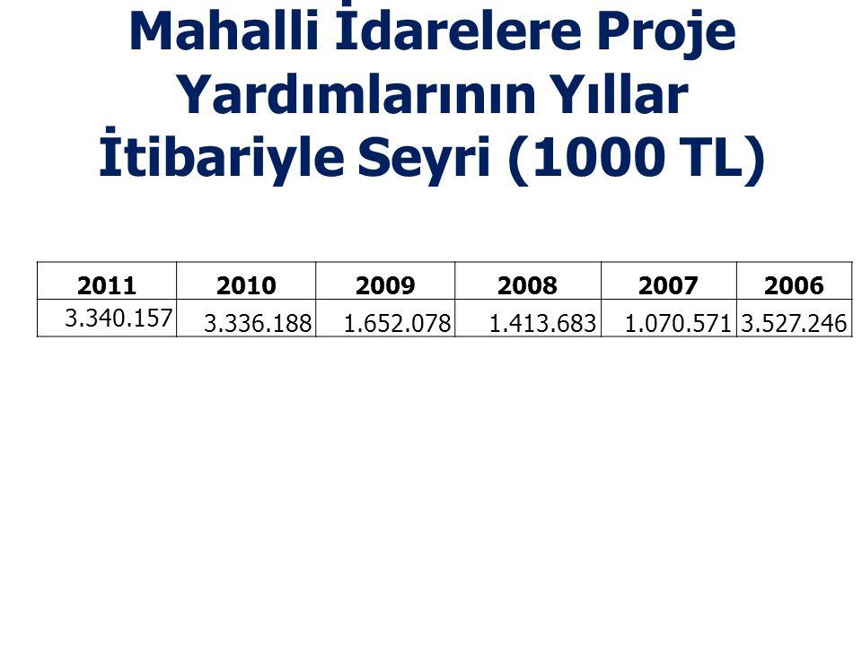 Mahalli İdarelere Proje Yardımlarının Yıllar İtibariyle Seyri (1000 TL)