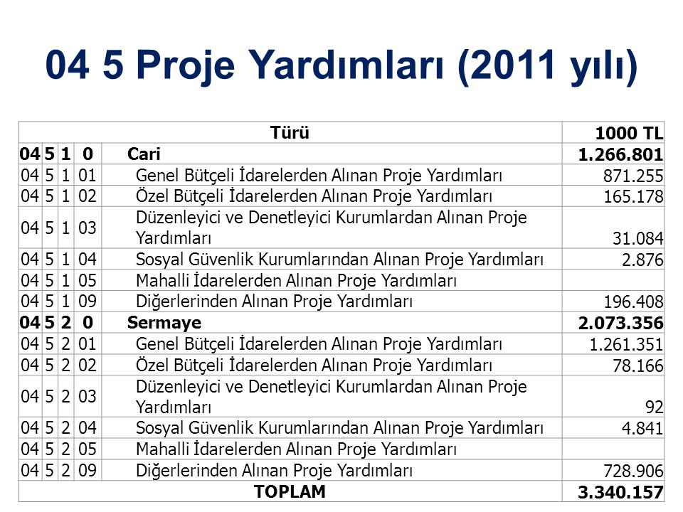 04 5 Proje Yardımları (2011 yılı)