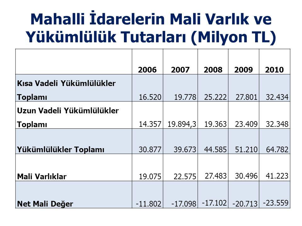 Mahalli İdarelerin Mali Varlık ve Yükümlülük Tutarları (Milyon TL)