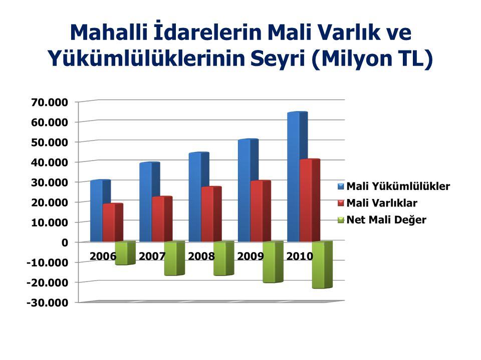 Mahalli İdarelerin Mali Varlık ve Yükümlülüklerinin Seyri (Milyon TL)
