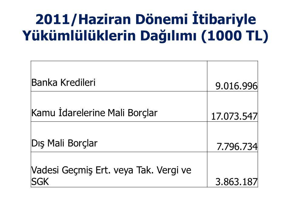 2011/Haziran Dönemi İtibariyle Yükümlülüklerin Dağılımı (1000 TL)