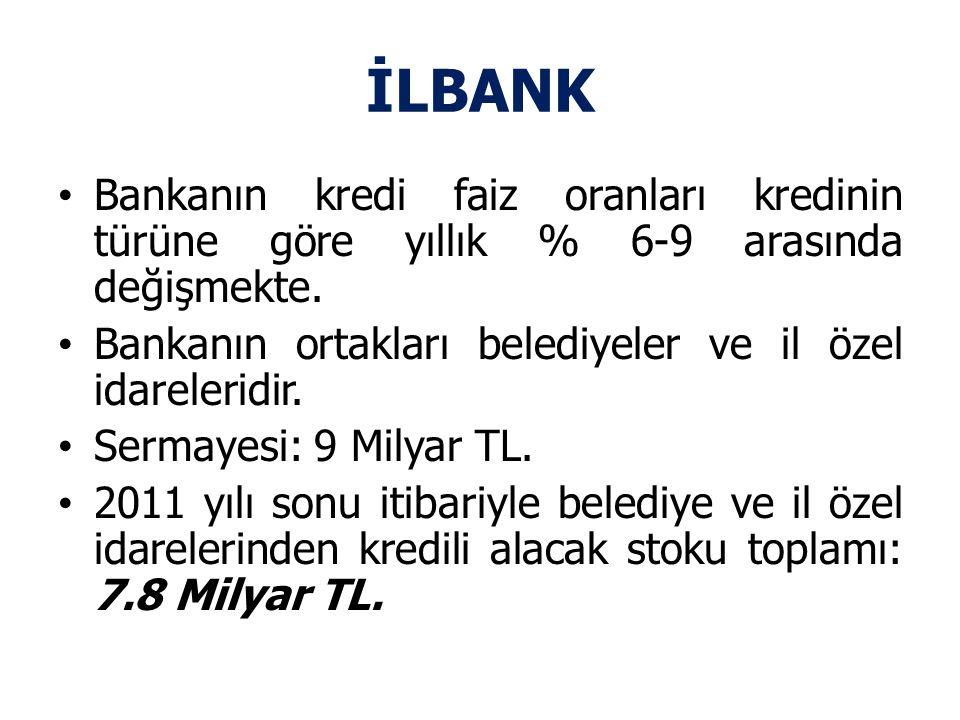 İLBANK Bankanın kredi faiz oranları kredinin türüne göre yıllık % 6-9 arasında değişmekte. Bankanın ortakları belediyeler ve il özel idareleridir.