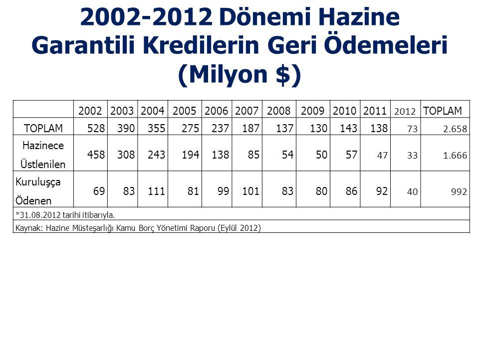 2002-2012 Dönemi Hazine Garantili Kredilerin Geri Ödemeleri (Milyon $)