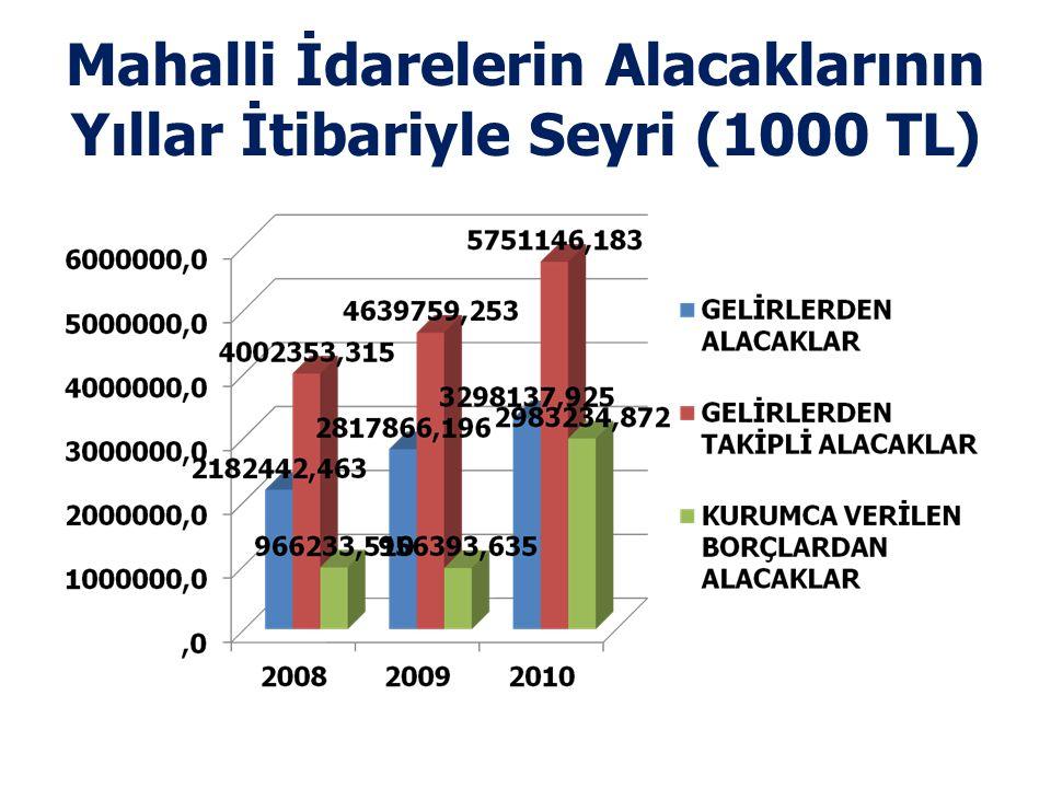 Mahalli İdarelerin Alacaklarının Yıllar İtibariyle Seyri (1000 TL)