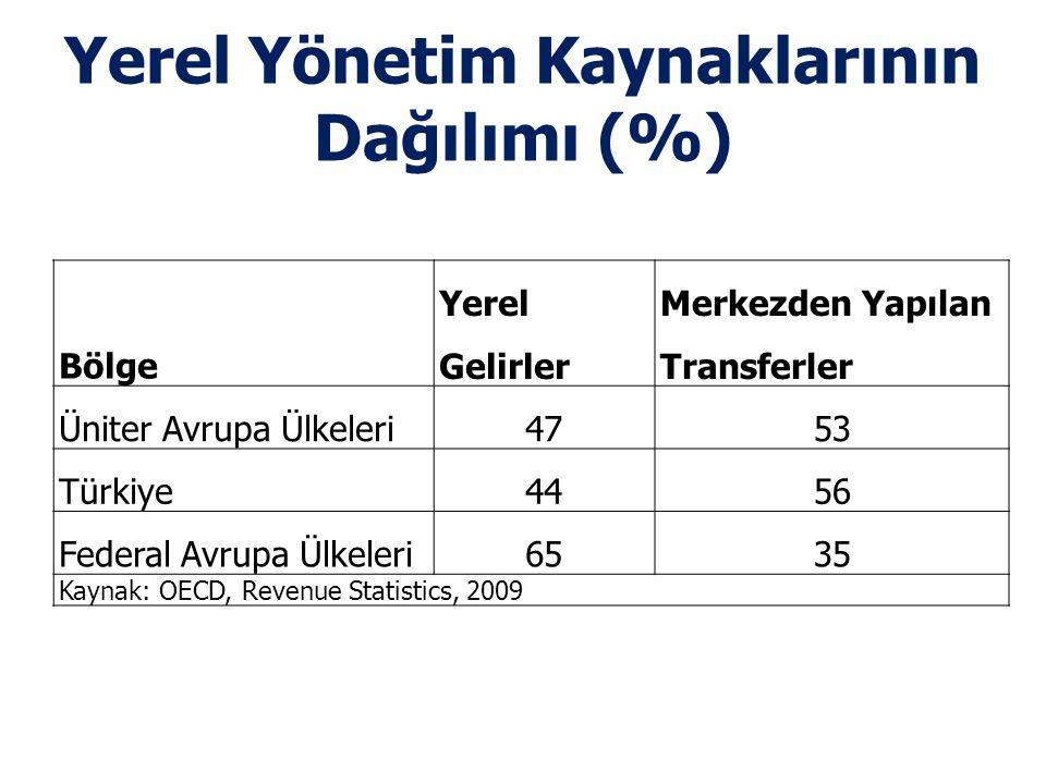 Yerel Yönetim Kaynaklarının Dağılımı (%)