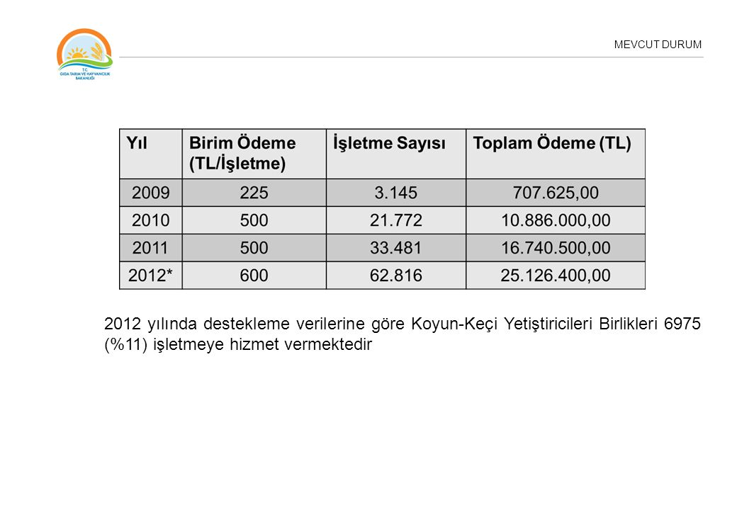 MEVCUT DURUM 2012 yılında destekleme verilerine göre Koyun-Keçi Yetiştiricileri Birlikleri 6975 (%11) işletmeye hizmet vermektedir.