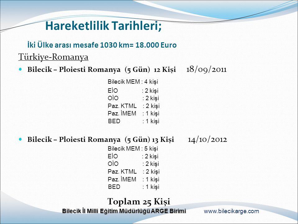 Hareketlilik Tarihleri; İki Ülke arası mesafe 1030 km= 18.000 Euro